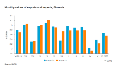 Slovenia posts trade surplus of €829.1mn in January-June