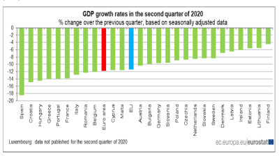 Croatia had second-deepest GDP contraction across the EU in 2Q20