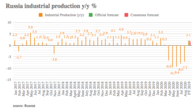 Russia industrial production fall slows to -7.2% in August y/y