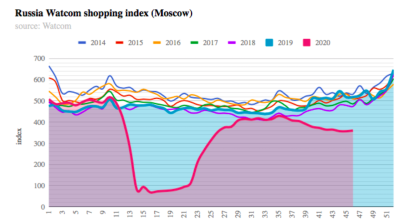 Russia's Watcom shopping index down again in November but stabilising