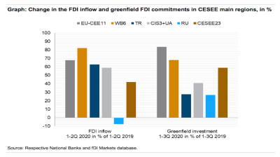 FDI inflows to CEE down 58% in 1H20 but rebound expected