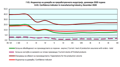 North Macedonia's manufacturing confidence indicator down by 8.5 pp y/y in December