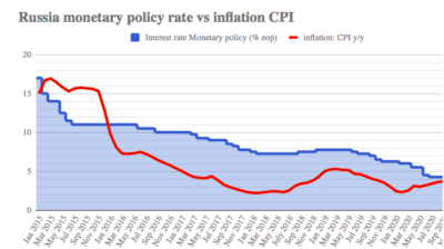 Russia's CBR defies IMF, keeps rate flat, ends cutting cycle