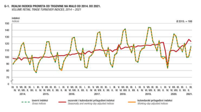 Croatia's retail trade up 14.3% y/y in March as shopping habits return to normal