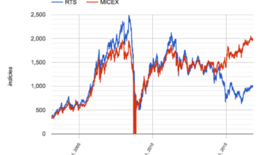 Russia's MICEX hits new all time high, RTS over 1000 first time in two years