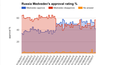 Putin's popularity untouched by March protests but Medvedev's sinks