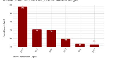 Russia Inc goes into profit as the budget breakeven price for oil falls to $53