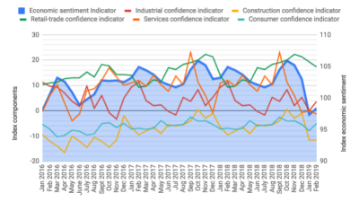 Slovakia´s economic sentiment indicator up by one point in February