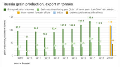 Russia on track to remain world's biggest grain exporter