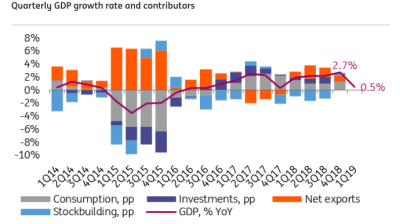 COMMENT: Russia's GDP growth slows in 1Q19, challenging the policy framework