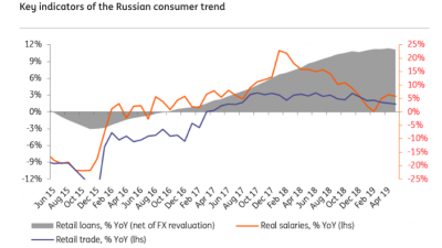 ING THINK: Russian household and corporate activity remain sluggish