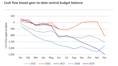 ING: Hungary's budget is looking extremely good