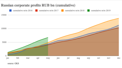Russian cumulative profits were RUB6,743bn for the first five months of this year, up by 38% on 2018