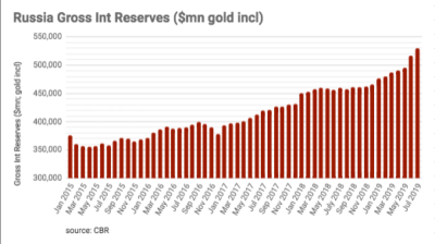 Russia's gross international currency reserves top $530bn