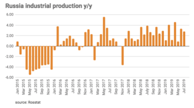 Russian industrial output below expectations at 2.8% growth in July