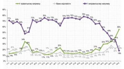 The majority of Ukrainians think the country is going in the right direction for the first time in five years