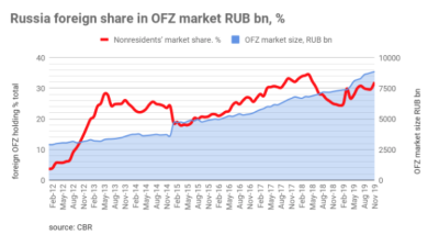 The foreign share in Russia's OFZ treasury bonds up to 32%