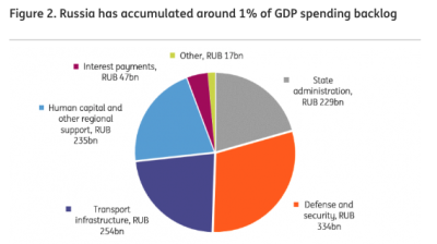 ING THINK: Russia tempted to ease fiscal rule and spend more