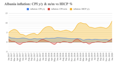Albania reports annual HICP inflation of 1.6% in January