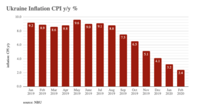 Ukraine's consumer inflation stayed at a 2.4% y/y level in July