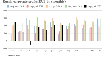 Russian corporate profits continue to recover, and caught up with 2019 earnings in July