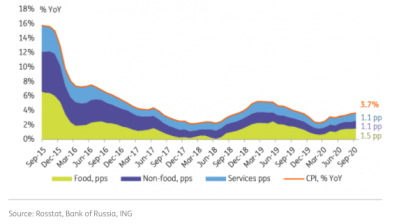 ING: Russia's CPI keeps edging up, helped by RUB weakness