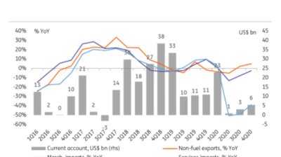 ING: Russia balance of payments: supportive of ruble in the near-term, but risks for 2H21 mount.