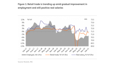 ING: Russian consumption improves in February, adding credibility to the hawkish CBR