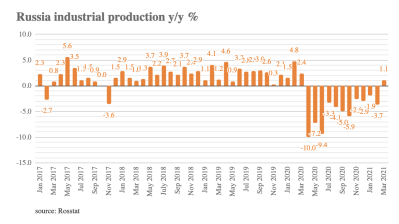 Russian industrial output back to 1.1% growth in March