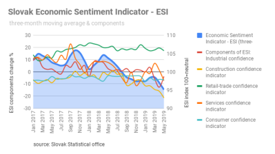 Slovak economic sentiment down to 95.1 m/m in May