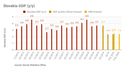 Slovak central bank lowered its economic growth forecast for 2019 and 2020