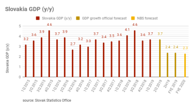 Slovakia's GDP expected to slow to 2.4% in 2019