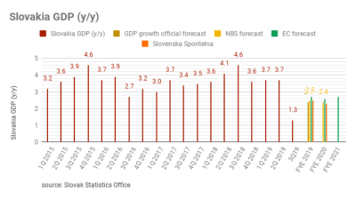 Slovakia's GDP decelerates sharply in 3Q19 due to falling foreign demand