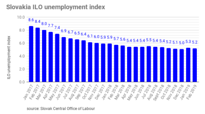 Slovakia´s unemployment rate decreased by 5.16% in February