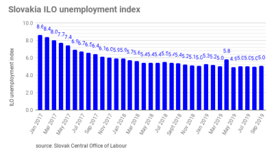 Slovakia's unemployment rate up to 5.04% in September