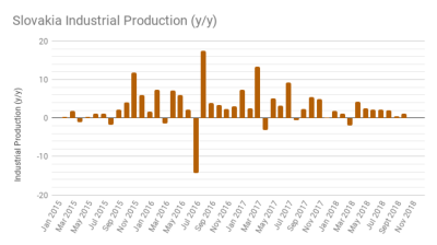 Slovak industrial production up by 1.2% y/y in October