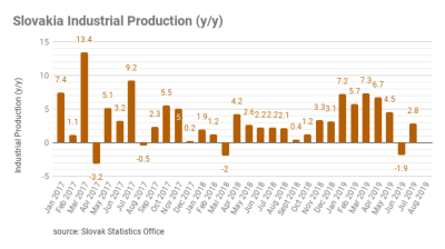 Slovakia ́s industry in July rebounds to 2.8% following a drop in June