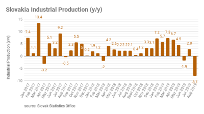 Slovak August's industrial output recorded the biggest drop since July 2016