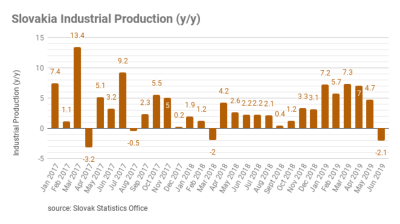 Slovakia's industrial production falls to its lowest level since 2017 in June