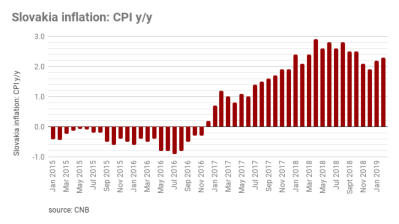 Inflation in Slovakia up by 2.3% in February