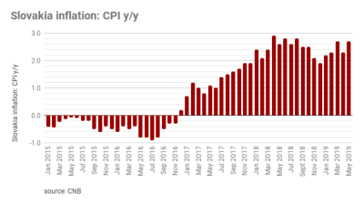 Slovakia´s inflation up again to 2.7% y/y in May