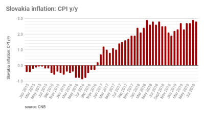 Slovakia ́s inflation slowed m/m in August