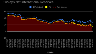 ANALYSIS: Turkey's net FX reserves excluding swaps fell to minus as of May 17