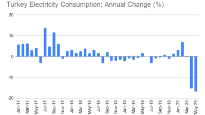 Turkey's electricity consumption collapses 17% in May
