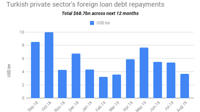 Turkish private sector's one-year foreign loans repayment obligations down 3% m/m to $69bn in August