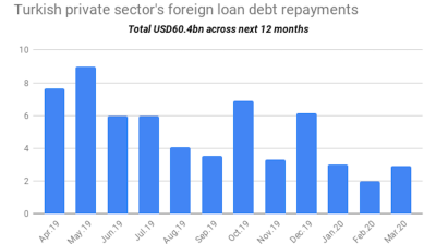 Turkish private sector's 1-year FX loan repayment obligations fall 3% m/m to $60.4 bn in March