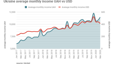 Ukraine's real wage gains still positive but fall in dollar terms in March