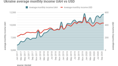 Ukraine's real wages up over 10% in October but have been stagnant in dollar terms for almost a year