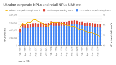 NPLs level in Ukraine banking sector fall below 50%
