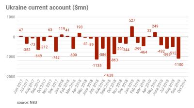 Ukraine's current account deficit grew to $1.1bn September from $0.4bn in August